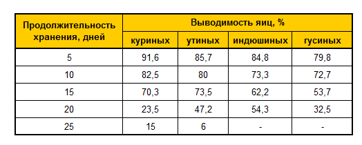 таблица инкубации